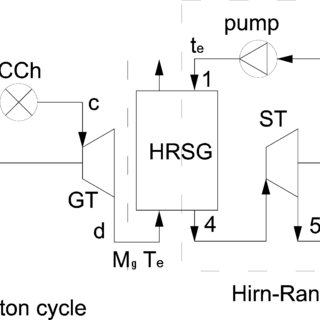 Schematic representation of a combined cycle plant. (G