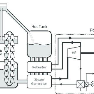 (PDF) A High-efficiency Solar Thermal Power Plant using a