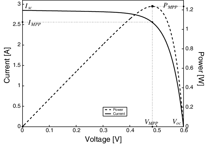 Voltage-current and voltage-power characteristics of a