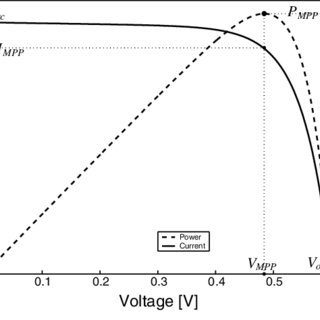 (PDF) GSM-based monitoring and control of photovoltaic