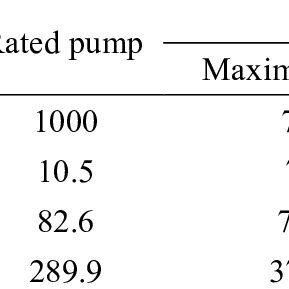 (PDF) Set-up of a pump as turbine use in micro-pumped