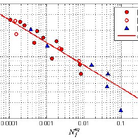 EXAMPLE OF SX FATIGUE DATA (R=-1). THE SAME BATCH OF