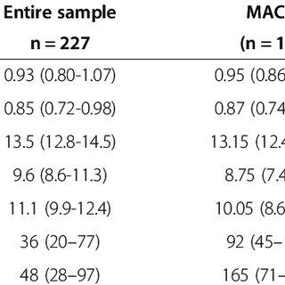 Box plots of preoperative (Preop.) and postoperative