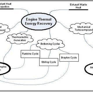 -Typical Energy Distribution in an Internal Combustion