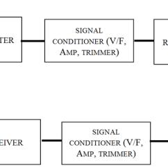 Rf Transmitter And Receiver Block Diagram 2009 Vw Polo Radio Wiring A Board B