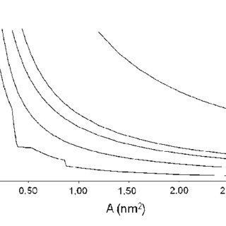 (PDF) Synthesis and Surface Properties Characterization of
