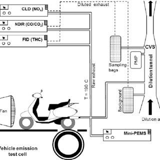 (PDF) A miniature Portable Emissions Measurement System