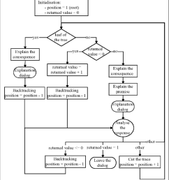 process flow of the explanation component [ 850 x 951 Pixel ]