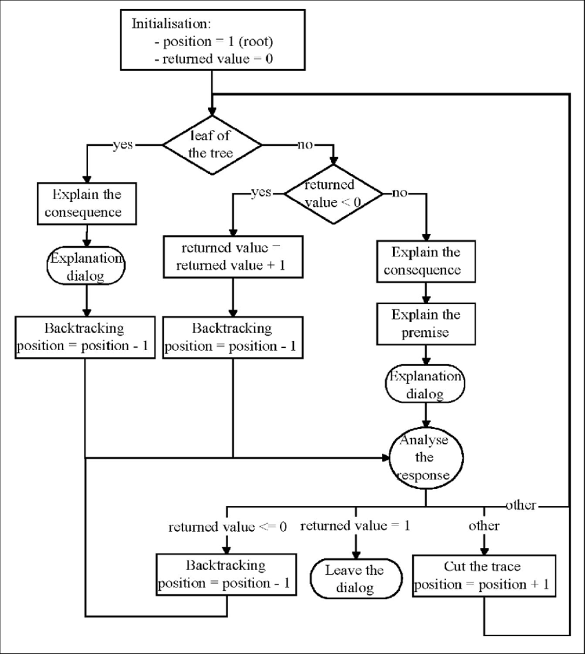 hight resolution of process flow of the explanation component