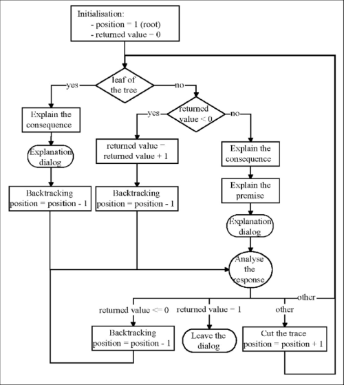 small resolution of process flow of the explanation component