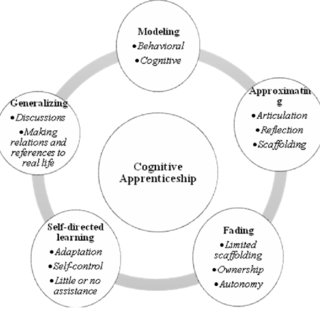 (PDF) Situated Learning: A Theoretical Base for Online