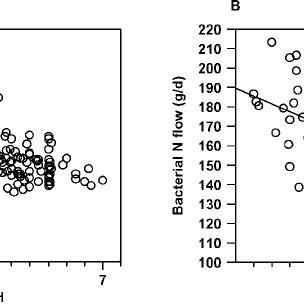 (PDF) Nitrogen Metabolism in the Rumen