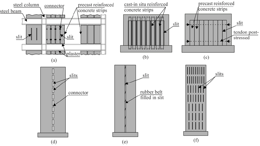 Slit panels and walls: (a) precast slit panel with strips