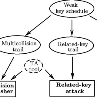 (PDF) Distinguisher and Related-Key Attack on the Full AES