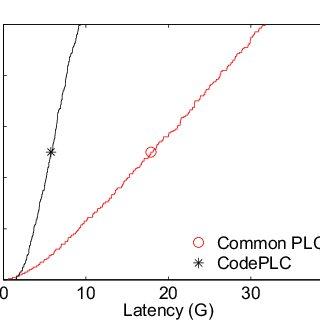 Developed QPSK model in Simulink: (a) modulator. (b