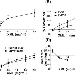 Effect of XML on sodium/calcium exchanger and Na + /K