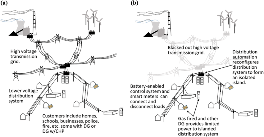 (a) Conventional power system with high-voltage grid