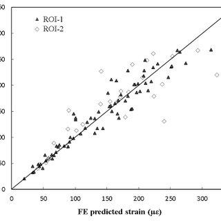 Development of FE model for implanted femur: (a) the