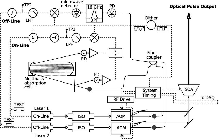Differential absorption lidar laser stabilization system