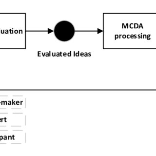(PDF) Improving the idea selection process in creative