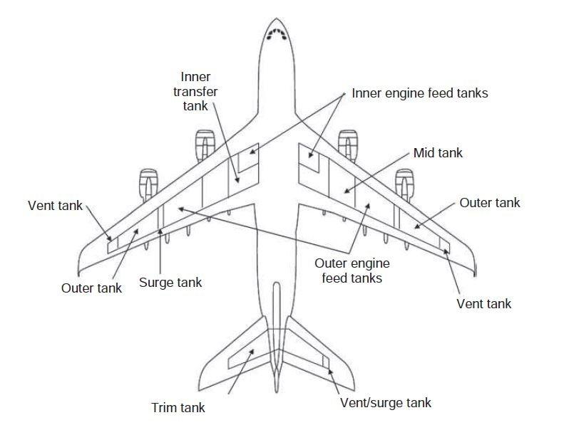 Airbus A380 Fuel Tank Diagram
