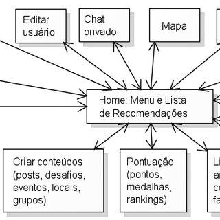 Versão simplificada do diagrama de navegação de telas