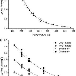 (PDF) In situ Synchrotron IR Microspectroscopy of CO2