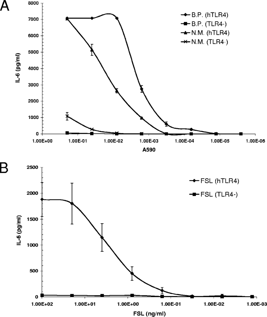 hight resolution of contribution of lps to the endotoxic activity of whole b pertussis cells stimulation of il 6 production by a wild type whole b pertussis cells b p