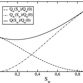 (PDF) A new set of equations describing immiscible two