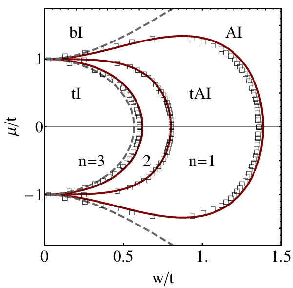 Phase diagram of the AIII class 3-channel disordered wire