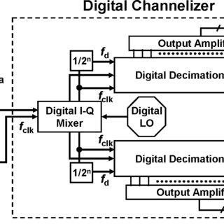 Spectrum of the acquired digital I and Q data following