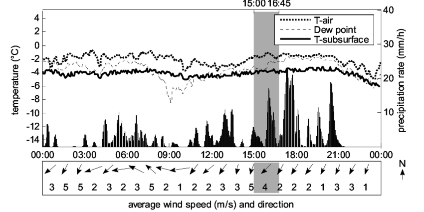 Example of a meteogram used in the case studies to