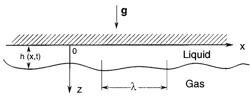 Sketch of a liquid film lying on the underside of a
