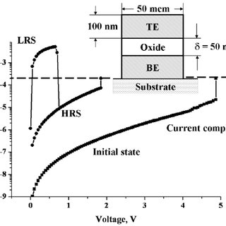 Typical current-voltage characteristic for Pt-NiO-Pt