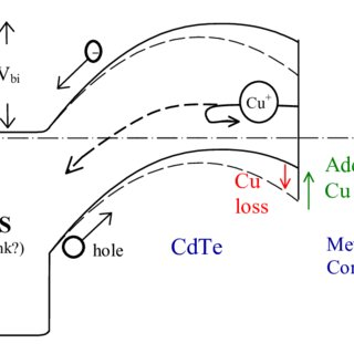 (PDF) CdTe Back Contact: Response to Copper Addition and