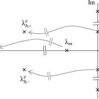 (PDF) Observer-Based Compensation of Additive Periodic
