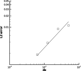 Impulsively started plate; plot showing the L2 norm of the