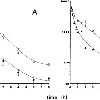 Plasma concentration-time curves of paclitaxel in female