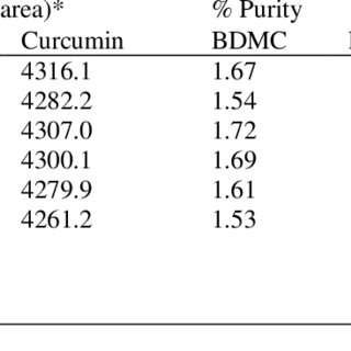 Absorption spectra of curcumin—ethanol solutions with