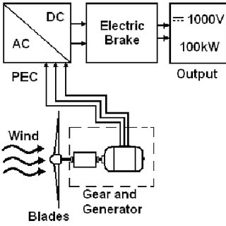 (PDF) Successive resistive braking circuit for permanent
