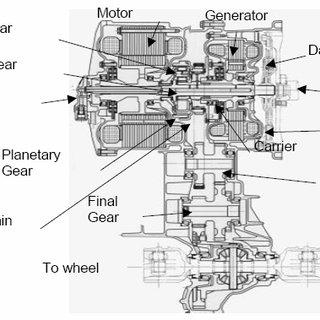 Motor, generator, and engine of Toyota/Prius hybrid THS II