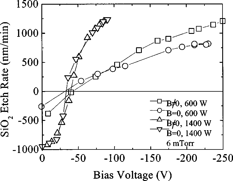 SiO 2 etching rates as a function of rf bias voltage for a