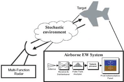 The electronic warfare (EW) framework considered in this
