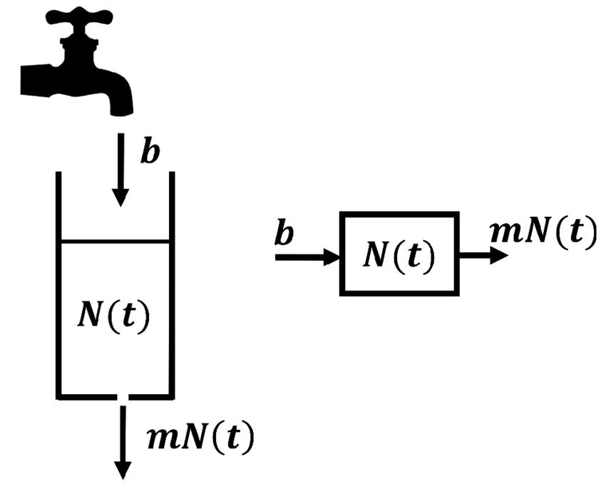 Cartoon Punctured water-tank and schematic flow diagram