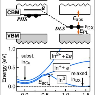 (PDF) Intrinsic D X Centers in Ternary Chalcopyrite