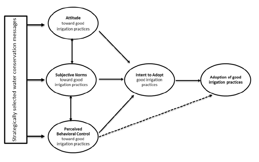 Organizational behavior practices. Organizational Behavior