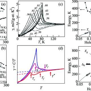 Time-domain classification of CDW insulators. (a) Mott