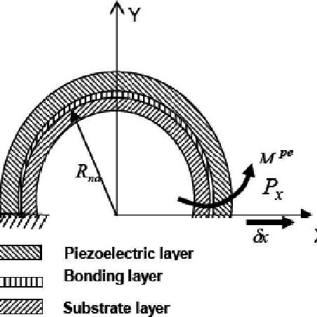 C-shape piezoelectric actuator approximated with four