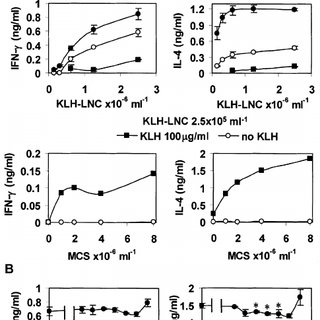 Polarization of T h 1 and T h 2 cytokine production in KLH