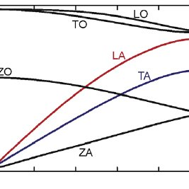 (PDF) Phonon Transport in Graphene